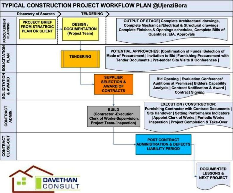 Contract Administration Plan Template
