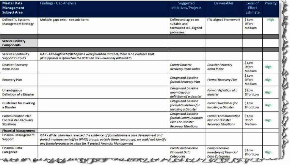 Fit Gap Analysis Template Excel Sampletemplatess Sampletemplatess