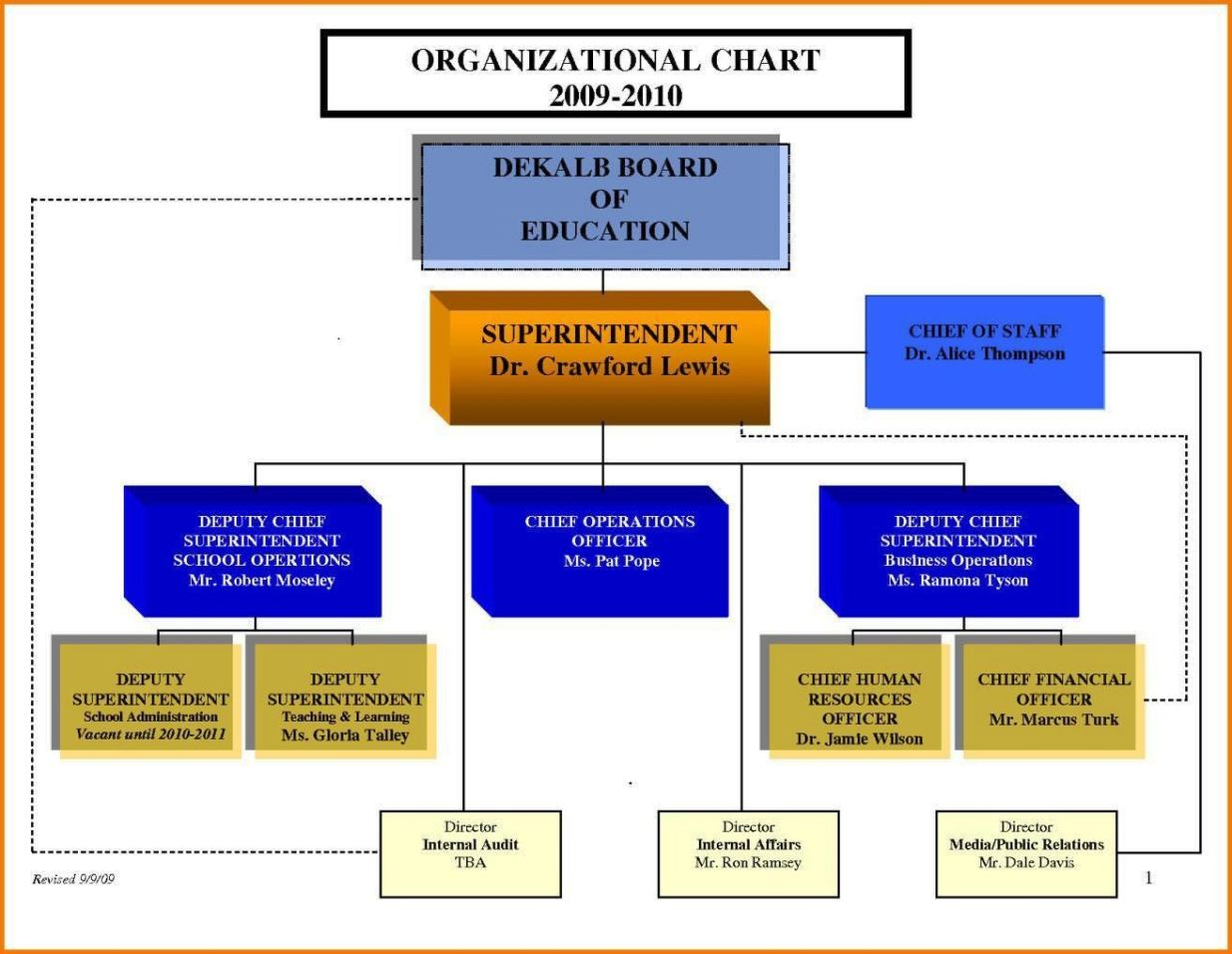 Free Organizational Chart Template Word SampleTemplatess - Free organizational chart template word 2010