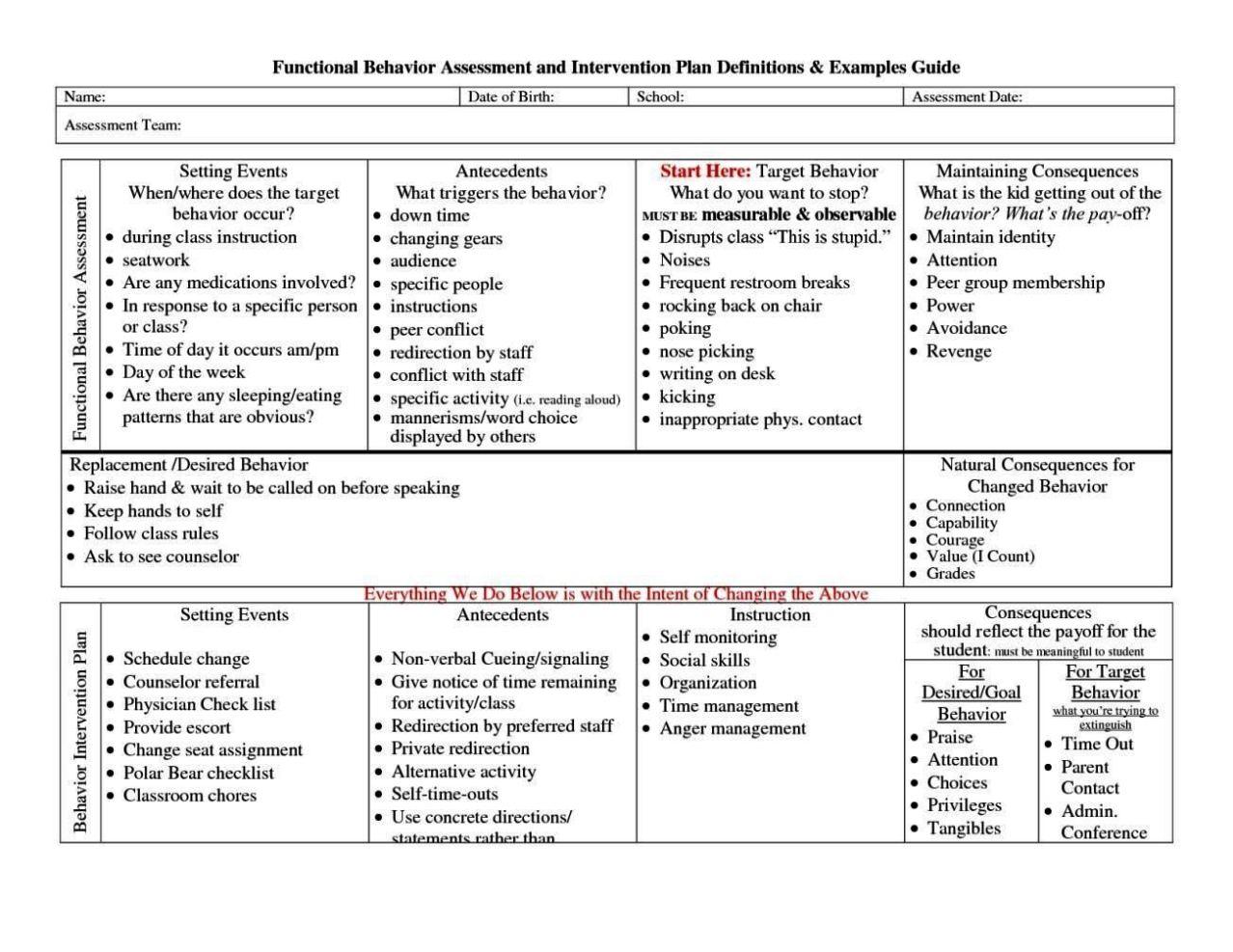 Functional behavior analysis template sampletemplatess functional behavior analysis template maxwellsz