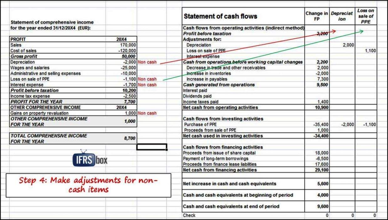Ifrs Financial Statements Template - SampleTemplatess ...