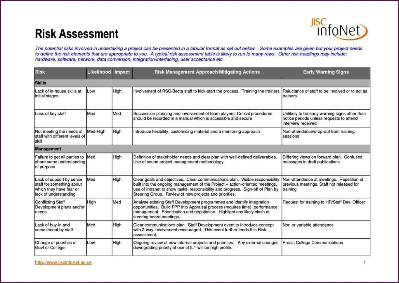 Property Risk Assessment Template Sampletemplatess