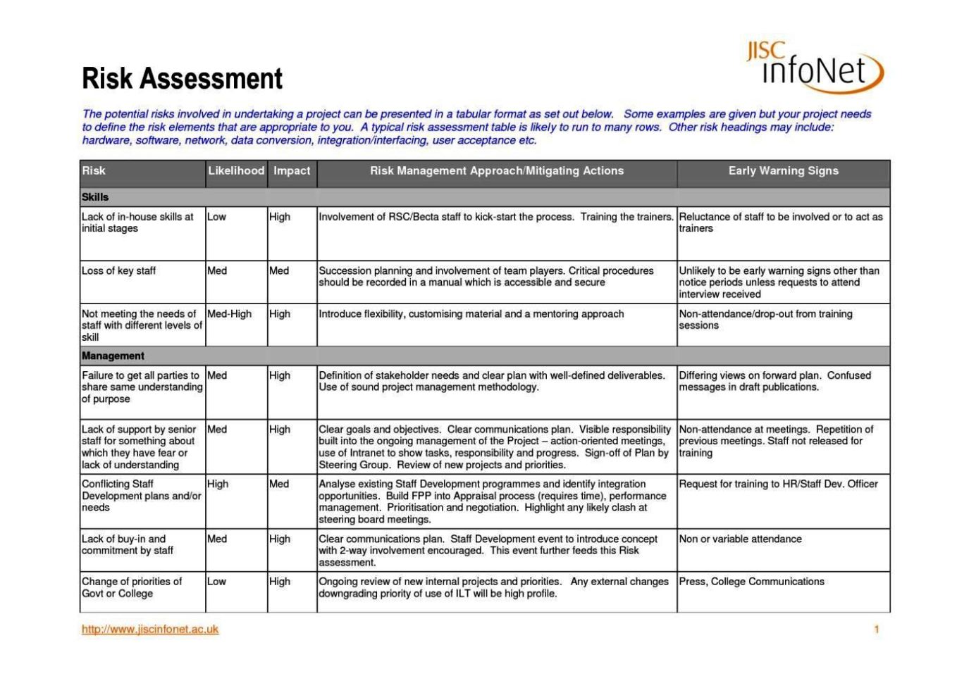 The shipwreck museum | educational visits – risk assessment form.