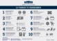 Standard Operating Procedure Flow Chart Template