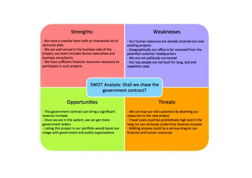 what is a swot analysis template