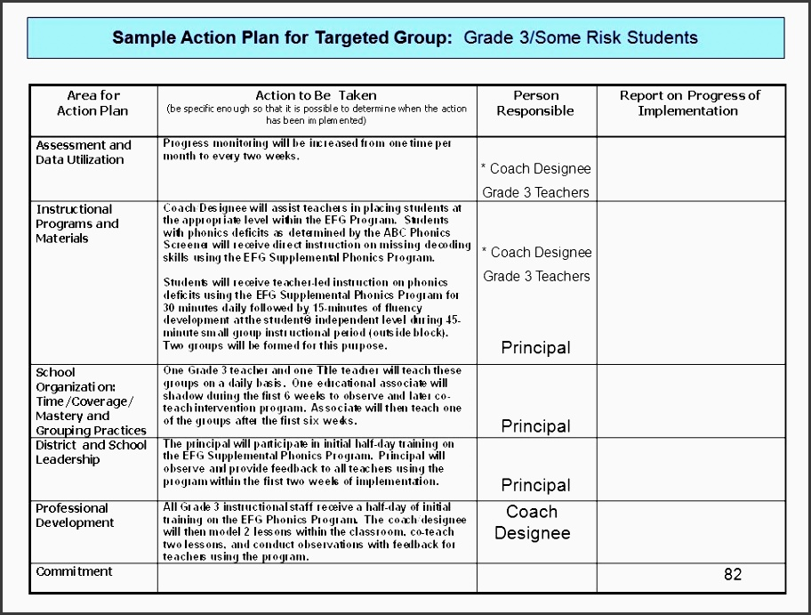 sample action plan for tar ed group grade 3 some risk students