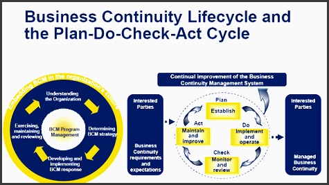 business continuity planning lifecycle