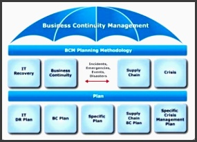 bcm institute business continuity management umbrella