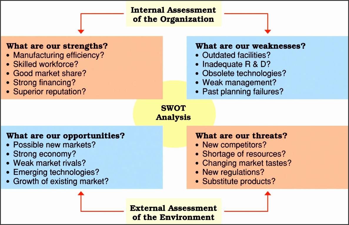 sample swot analysis for business plan template