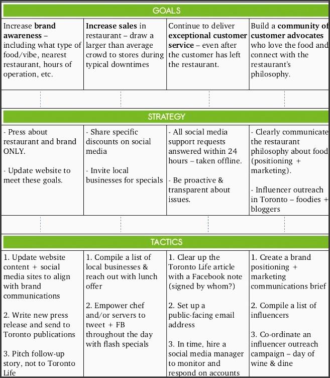 10 business tactical marketing plan template