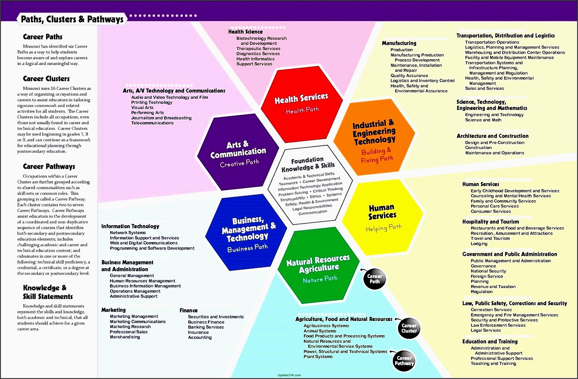 7 Career Planning Checklist In Excel Sampletemplatess