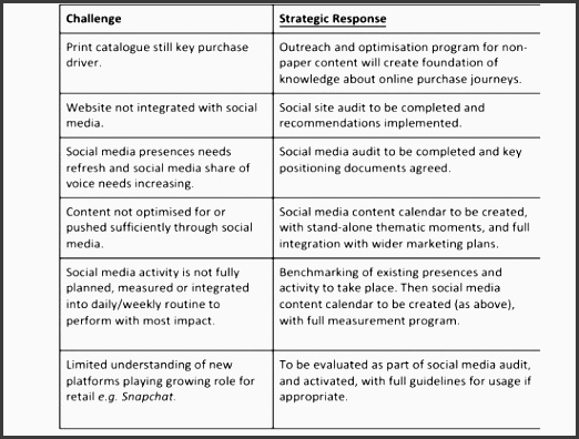 social media strategy challenges table