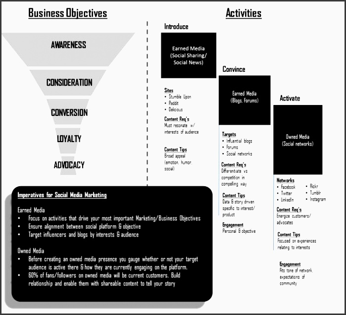67 best social media marketing strategy images on pinterest social media social networks and digital citizenship