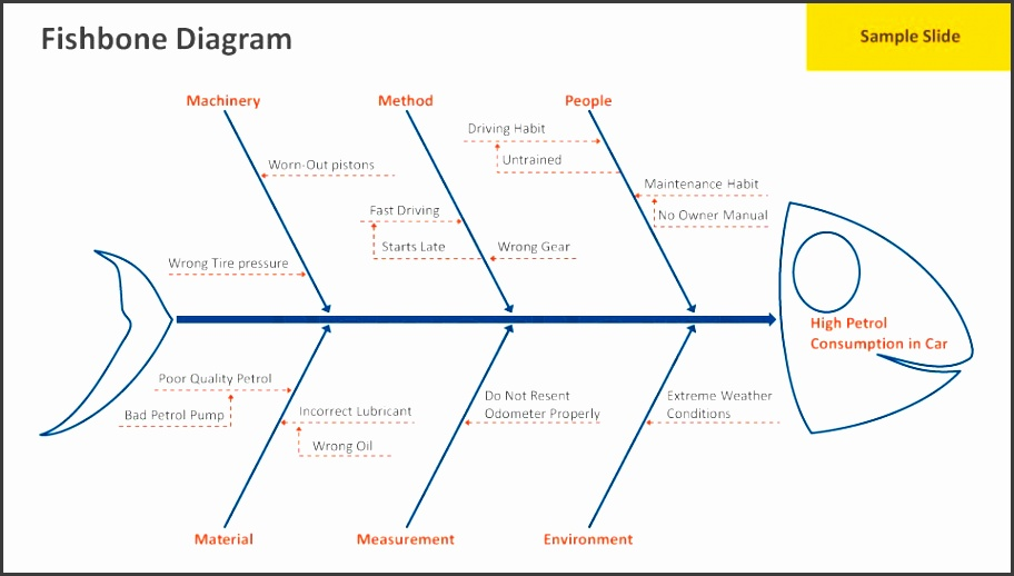 advantages and disadvantages of fishbone diagrams Now lets look at advantages and disadvantages of organizational charts so you can make an informed decision to whether to have one or not advantages of organizational charts lets get started by exploring the benefits of organizational charts.