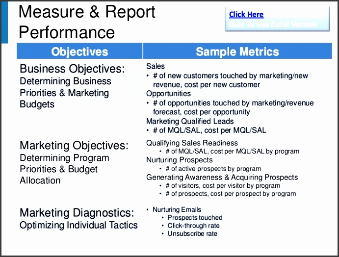 linkedin7 8 measure report click here to an easy to use excel versionperformance objectives sample metricsbusiness objectives sales
