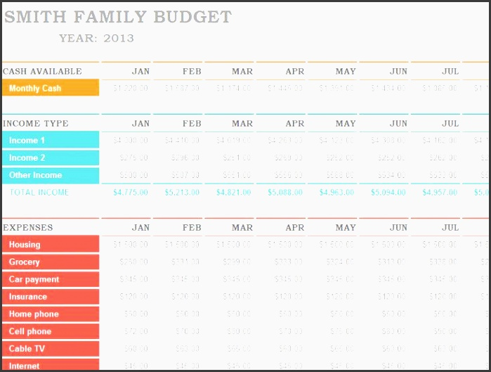 ms excel family bud template this will help you track your expenses and spending patterns if your have any unnecessary expenses these can be limited or