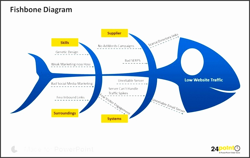 7 free fishbone diagram template sampletemplatess sampletemplatess free fishbone diagram template powerpoint identifying underlying factors or causes with fishbone diagram ccuart Choice Image
