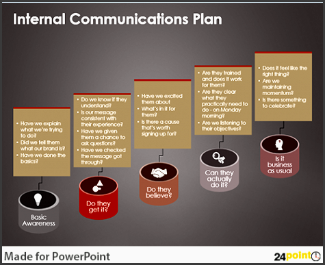 formulating munication strategy on powerpoint slides
