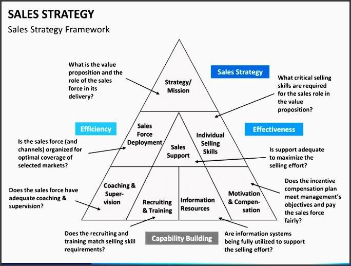 sales strategy slide3