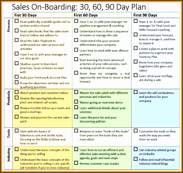 how to make a sales plan