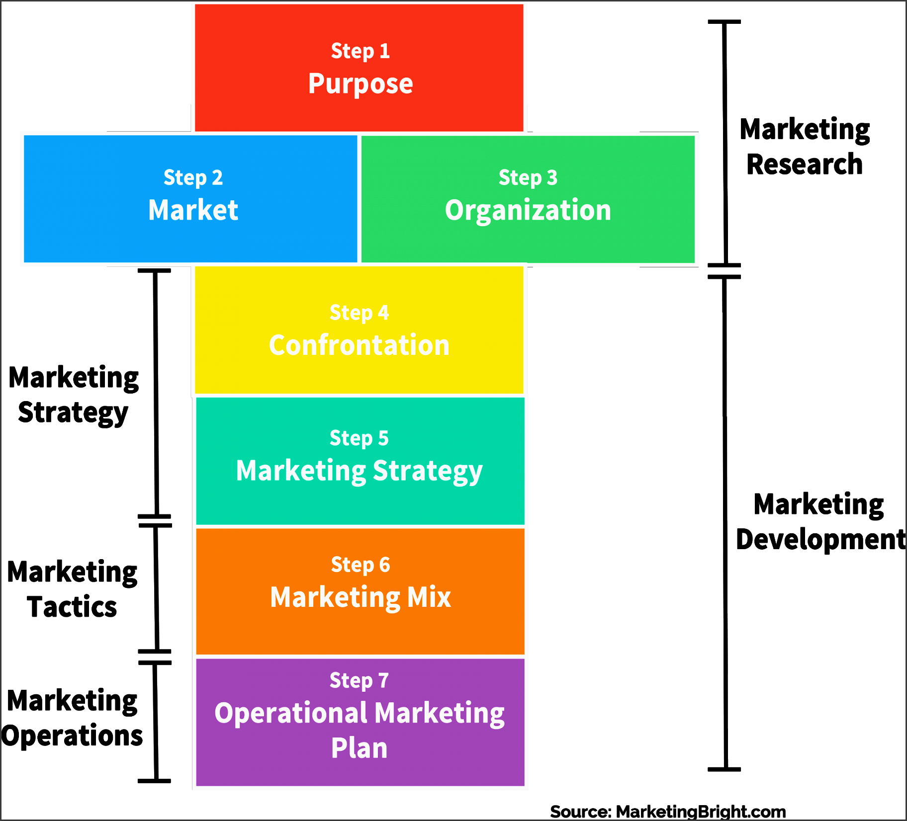 an analysis of a supermarket project A swot analysis is when a business analyzes its strengths, weaknesses, opportunities, and threats  i have a marketing degree, and own it involves specifying the objective of the business venture or project and identifying the internal and external factors that are favorable and unfavorable.