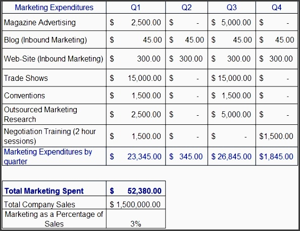 Marketing Budget Plan In Excel  Sampletemplatess  Sampletemplatess