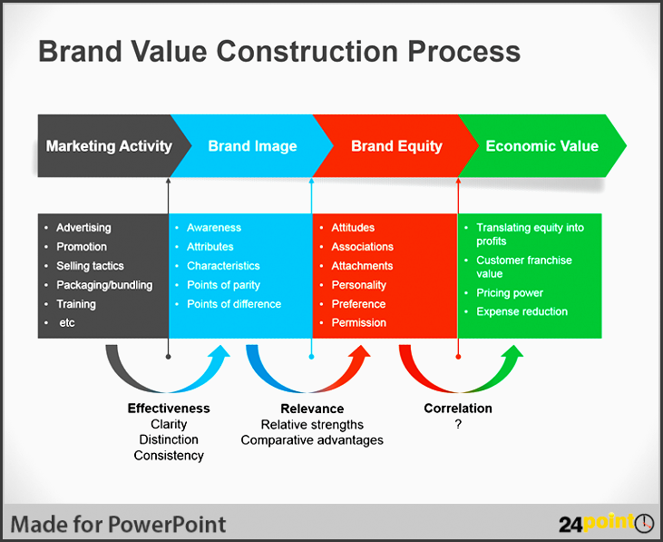 brand value construction process created using 24point0 s business process flow diagram powerpoint template
