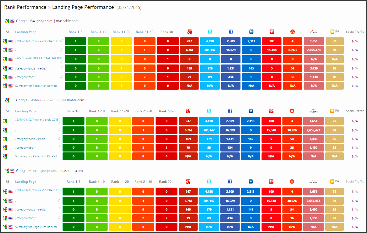 landing page rank social performance report