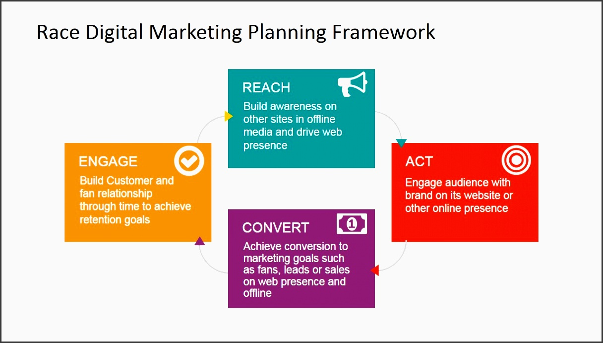 race framework for digital marketing powerpoint template race digital marketing framework powerpoint diagram