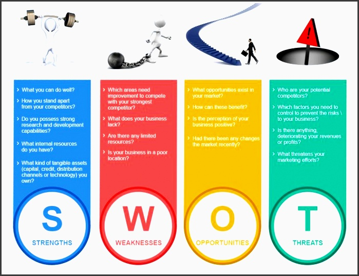 tweet understanding swot analysis need of your business summary there are number of business plan pptbusiness plan template freefree