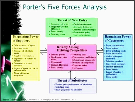 enron porter s 5 forces analysis Swot vs porter's 5 forces analysis model which one is preferable and why i worked on a project a few months ago and found porters model highly usefulhowever,that.