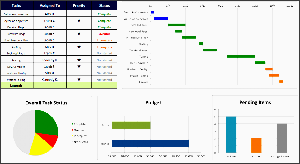 5 project plan in excel - sampletemplatess