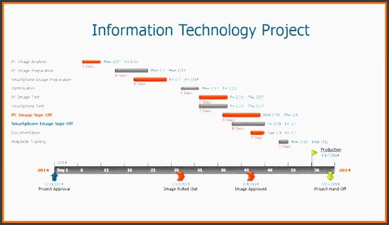 powerpoint timeline slide it timeline project plan powerpoint timeline slide