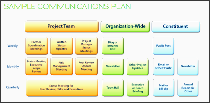 sample munications plan for change management