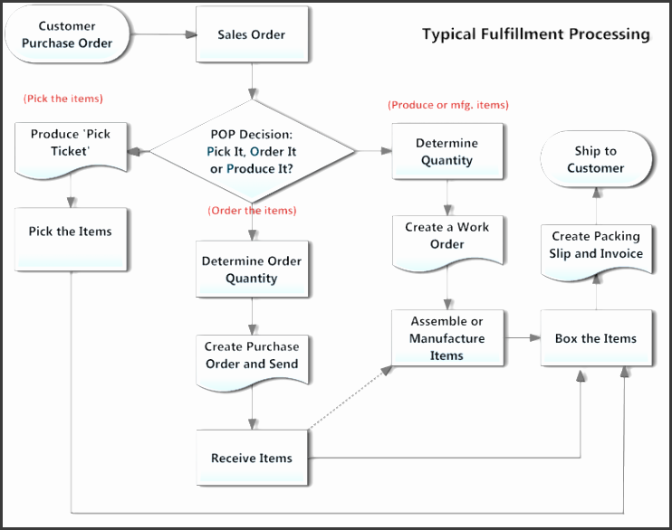 10 Purchase Order Template For Inventory