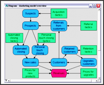 below is the tactical plan overview they were using for their current strategy or status quo the same format was used for the tactical plan required to