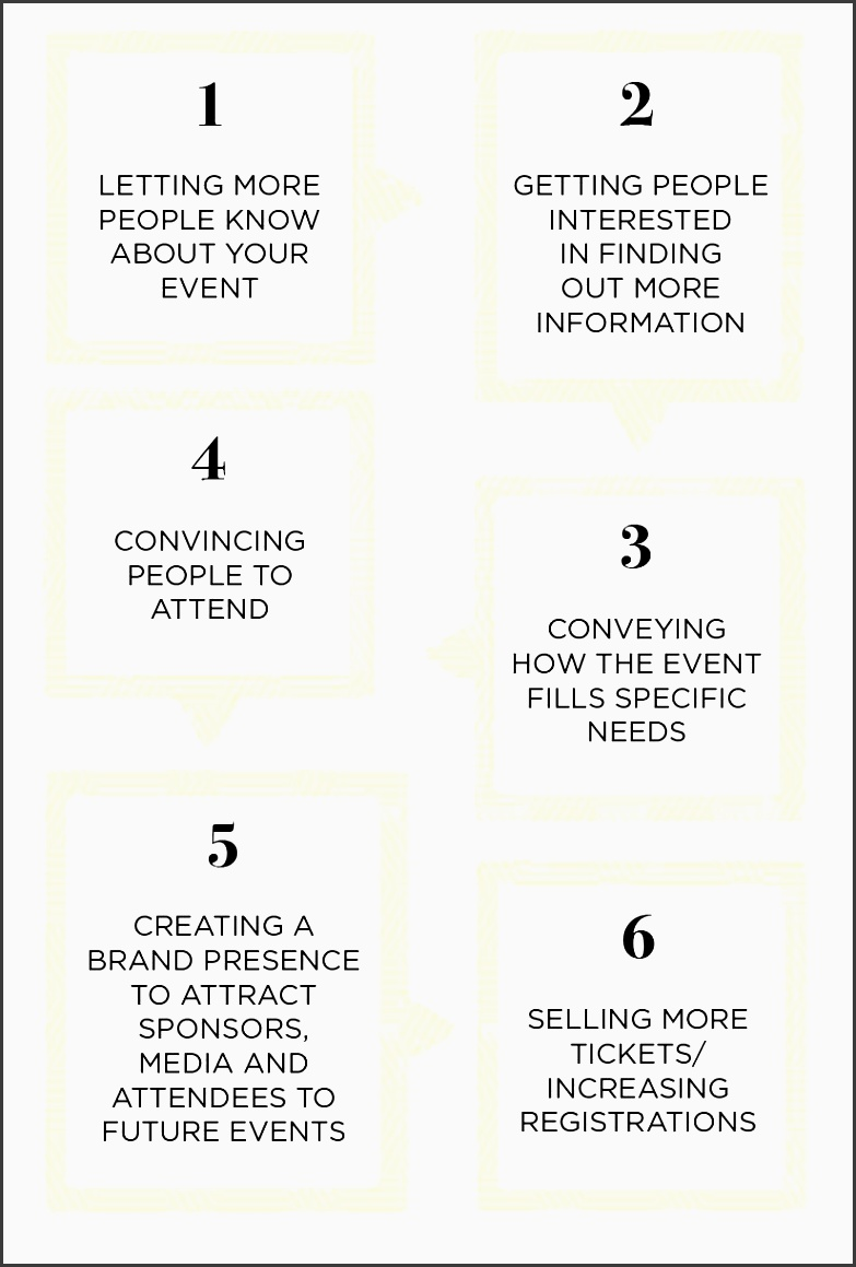 event marketing is a process and the result of a number of different ways to spread your message a number of traditional and new methods are often used to