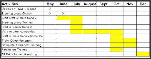 Gantt Charts using Tables