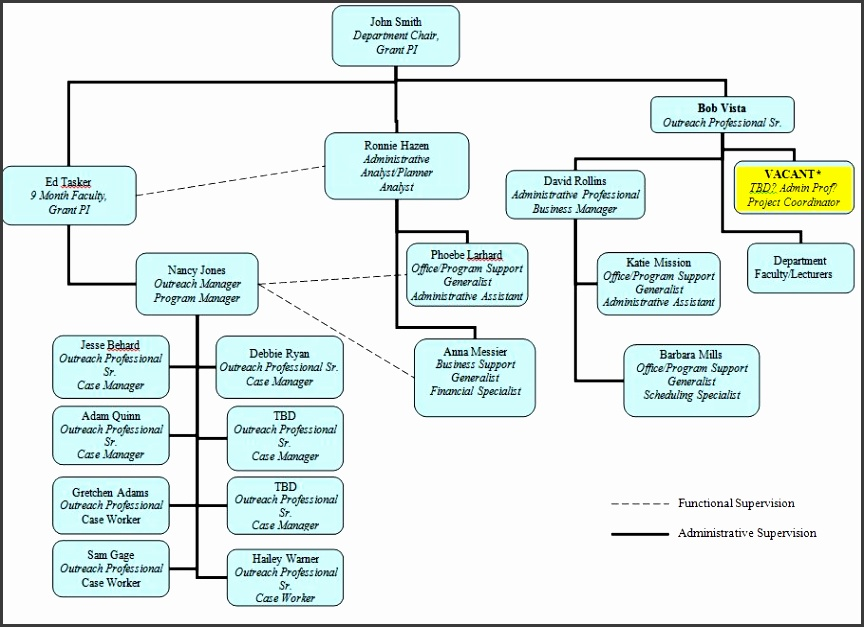 Organizational chart created in Visio