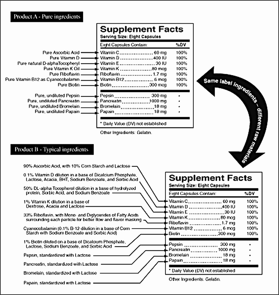 5 ingredients label template sampletemplatess for Supplement facts template