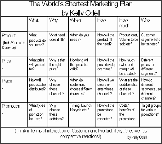 The World s Shortest Marketing Plan Tip Before you leap your plan and