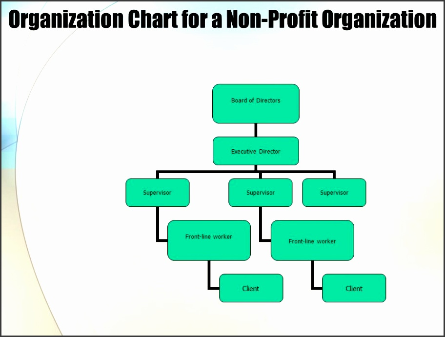3 Organization Chart for a Non Profit Organization Board of Directors Executive Director Supervisor Front line worker Client Supervisor Front line worker
