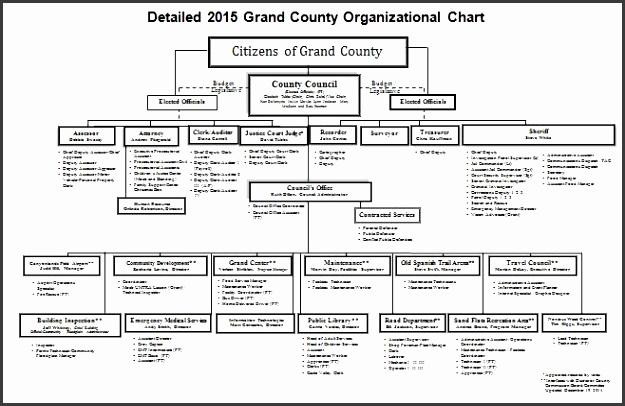 Printable Organizational Chart Template 15
