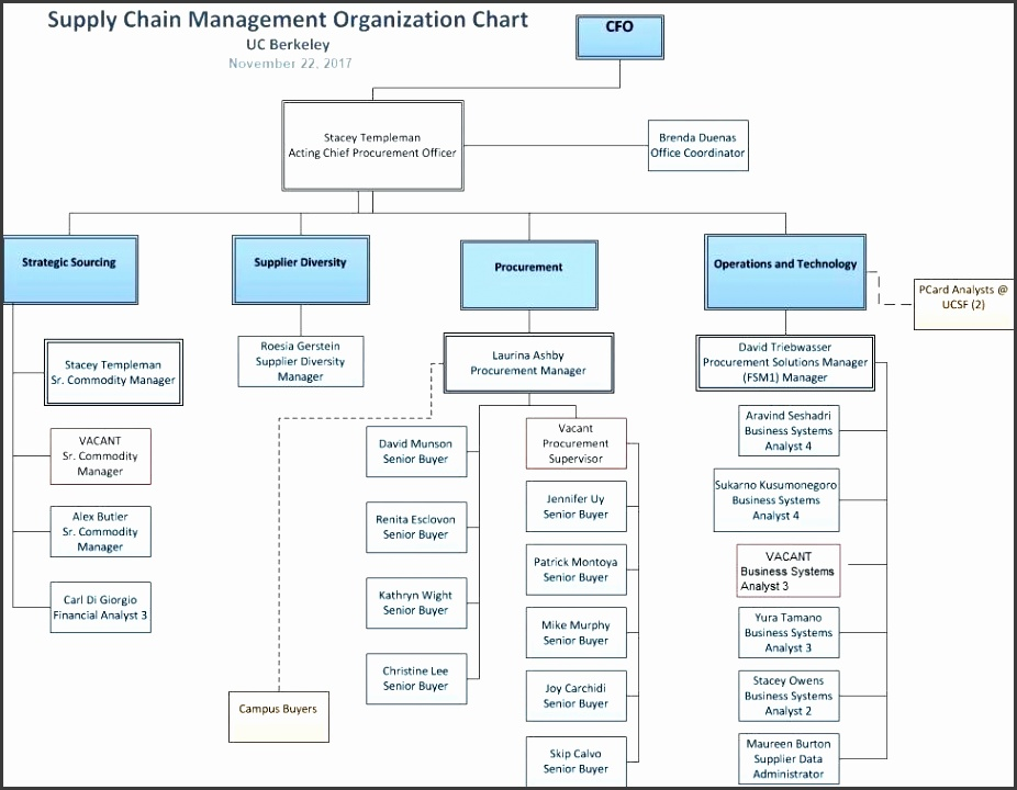 what is an organizational chart contact us a organization chart a directory organizational chart template word