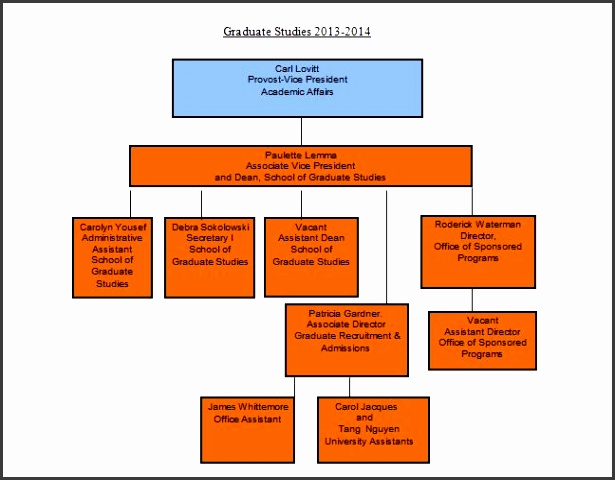 organigram template - 7 organizational chart templates word sampletemplatess