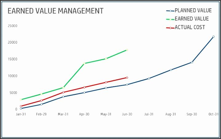 Earned Value Management Excel Template