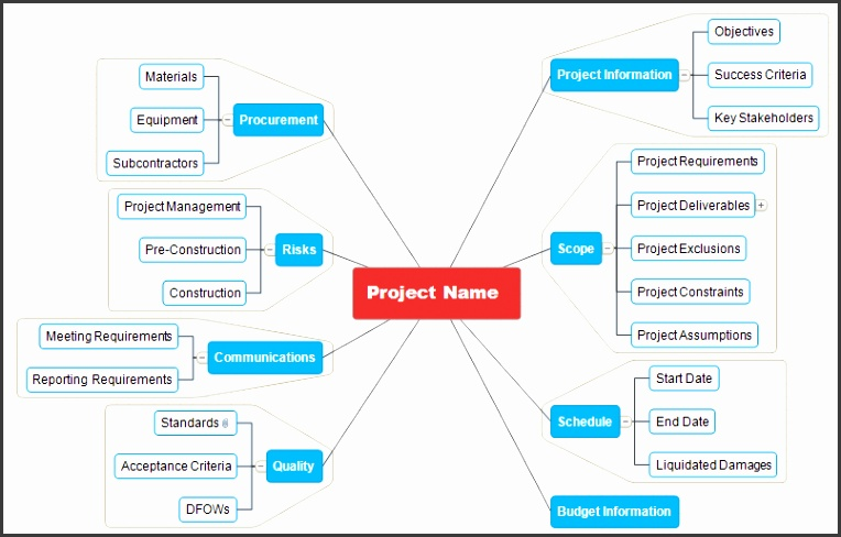 Project Planning Map Project Brainstorming Map