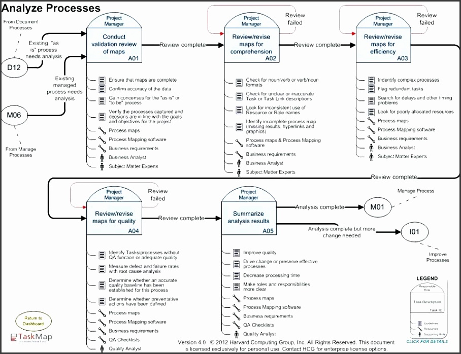 process map template click to expand swimlane process mapping template visio