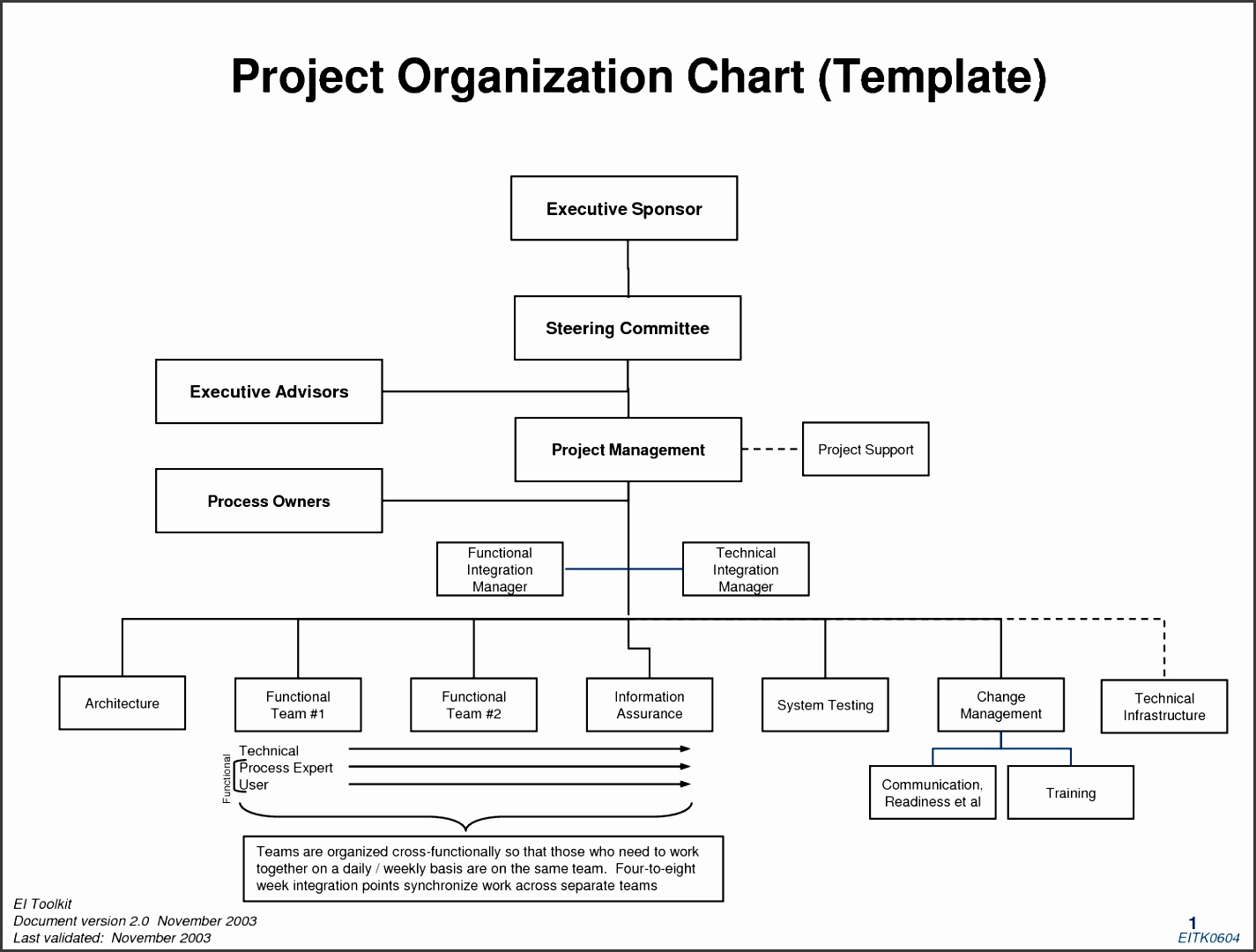 Project Organization Chart Template