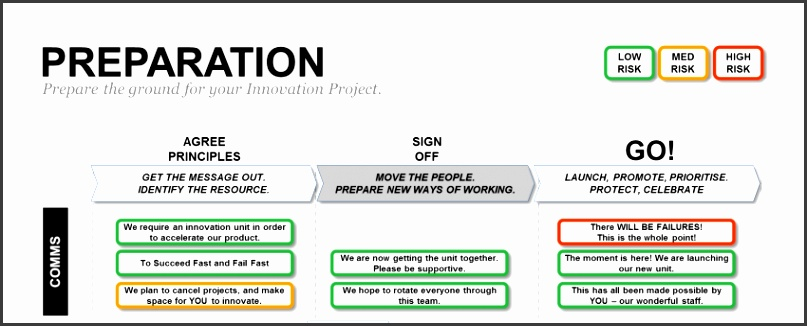 Innovation Project Proposal Template Powerpoint Preparation Plan Slide